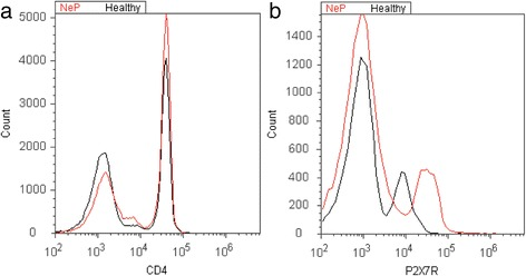 Exemplary illustration of P2X7 receptor expression. For quantitative analysis of the proportion of CD4 + cells ( a ) and P2X7R protein expression ( b ), cells were stained with PerCP-labeled antihuman CD4 antibody and FITC-labeled antihuman P2X7R antibody. We separately analyzed each subgroup by the mean fluorescence intensity (MFI) of P2X7R expression. Overlay histograms of representative results of P2X7R expression of one patient/healthy volunteer are displayed in histograms