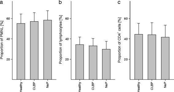 Differential blood count and quantification of CD4 + cells. In order to avoid misinterpretation of potentially elevated P2X7R protein expression based on different cell counts, we quantified numbers of polymorphonuclear leukocytes ( a ), lymphocytes ( b ), and CD4 + cells ( c ). No differences were found between patients suffering from CLBP, NeP, and healthy volunteers. Data are presented as mean ± SD, n = 19, * p