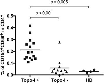 Increased frequencies of topoisomerase-I-specific CD4+ T cells in the blood of anti-topo-I-positive SSc patients. Topo-I-specific CD4+ T cells frequency was measured in the peripheral blood of 15 anti-topo-I-positive, 12 anti-topo-I-negative SSc patients, and 4 healthy donors (HD). Values represent the percentage of CD154 + CD69+ cells within the CD4+ population. To minimize any noise from the background, the frequency of topo-I-reactive T cells was calculated after subtracting the small percentage of CD154 + CD69 + CD4+ T cells detected within unstimulated PBMCs from the same subject. Horizontal lines indicate the mean frequency for each group