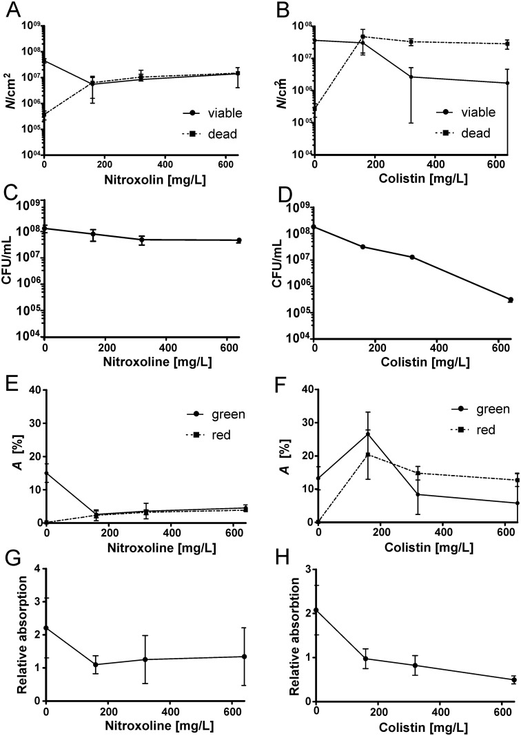 Concentration-response activities of nitroxoline and colistin against P . aeruginosa biofilms measured by different methods. (A-B) Direct count ( N /cm 2 ) of viable and dead bacteria by qBA; (C-D) Determination of viable cells on agar (CFU/mL); (E-F) Direct determination of the area ( A ) covered by green- and red-stained bacteria by qBA; (G-H) Crystal violet absorption.