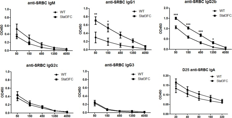 Tfr cells regulate the production of anti-SRBC IgG1 and anti-SRBC IgG2b. Control and Stat3FC mice were immunized with SRBC via i.p. injection. Serum samples were collected at 25 dpi. Anti-SRBC IgM, IgG1, IgG2b, <t>IgG2c,</t> IgG3 and IgA titers are shown. SRBC-specific IgD and IgE were not detectable in the serum. The X-axis shows the dilution factors. Graphs show mean +/- SEM, n = 4. ** p