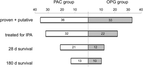 Outcome of patients with proven and putative invasive pulmonary aspergillosis (IPA ) according to the modified Aspergillus algorithm for use in critically ill patients (AspICU). PAC patients with positive Aspergillus culture, OPG patients with only positive <t>galactomannan</t> with negative culture, d day