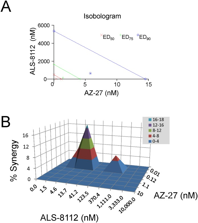 Synergistic antiviral effect of ALS-8112 and AZ-27 on <t>RSV</t> replication. ( A ) Isobologram analysis of ALS-8112 and AZ-27 interaction in <t>HEp-2</t> cells against RSV replication. AZ-27 and ALS-8112 concentrations were on the x- and y- axis respectively. The three lines intersecting both axes represent additivity for EC 50 (red), EC 75 (green) and EC 90 (blue). The calculated CI for EC 50 , EC 75 , and EC 90 all fall below their respective additivity lines, indicating a synergy (0.3–0.7). ( B ) Prichard's model for 3-D drug interaction dose-responses. The synergy volume was above the 0% plane and falls within 50–100 range, indicating a significant synergy (n = 5).