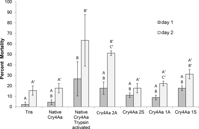 Impact of modified Cry4Aa on aphid survival. Pea aphid mortality (%) after one and two days of feeding on Tris buffer, pH 7.5, native Cry4Aa, native trypsin-activated Cry4Aa, and modified Cry4Aa toxins is shown (mean ± SE). Mortality from treatments with different letters on the same day are significantly different (Bonferroni adjustment, p
