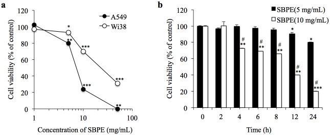 Cell viability. (a) Performed cell viability tests by administering different concentrations of SBPE to WI38 and A549 cells. (b) Administered 5 mg/mL and 10 mg/mL of SBPE to A549 and incubated the cells for various time points. Then, we used the MTS reagent to test their viabilities.