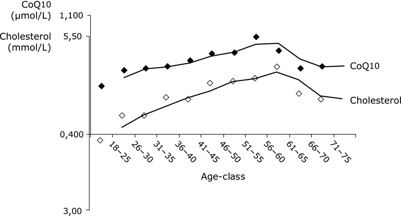 CoQ10 and cholesterol concentrations of 860 subjects split into age-groups (5-year-steps). Mean values are connected by trend lines of moving average.