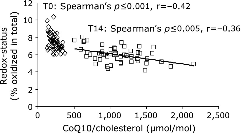 Correlation of cholesterol-adjusted <t>CoQ10</t> concentration and redox status in 53 male volunteers before (T0) and after 14 days (T14) of supplementation with CoQ10 (150 mg ubiquinol/day).