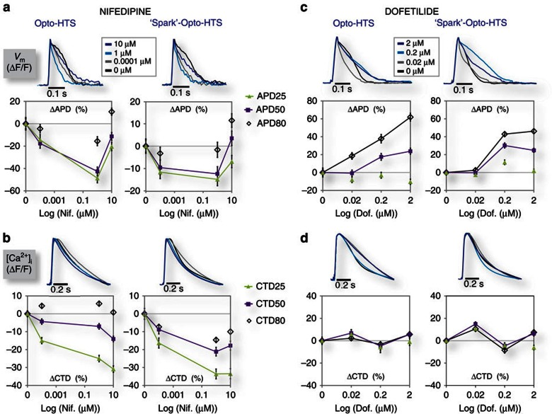 Experimental comparison of OptoHTS versus 'spark'-OptoHTS for functional drug testing. ( a – d ) OptoHTS (left) and sOptoHTS (right) provide qualitatively and quantitatively similar results for measured effects on APD ( a , c ) and CTD ( b , d ) for both nifedipine ( a , b ) and dofetilide, a blocker of the rapid delayed-rectifier, I Kr ( c , d ). N =3–16 samples (at least 600 single-cell records or more) for each condition and each data point in the panels above. Data are presented as mean±s.e.m., and each well is considered an independent sample.