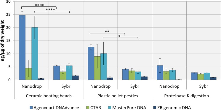 Average DNA concentration measured with NanoDrop <t>8000</t> and SYBR Green I. Error bars indicate standard error of the mean. ∗ p