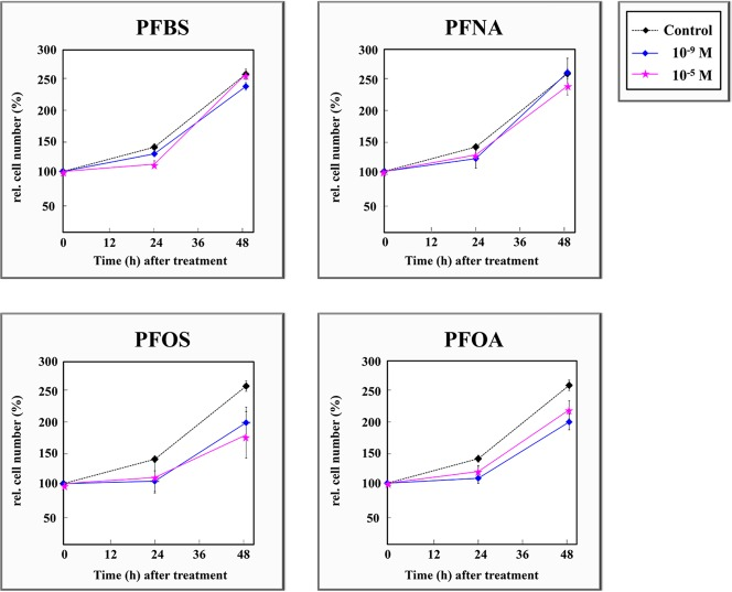 Effects of PFBS, PFNA, PFOS, and PFOA on dose- and time-related cell number increases in culture.