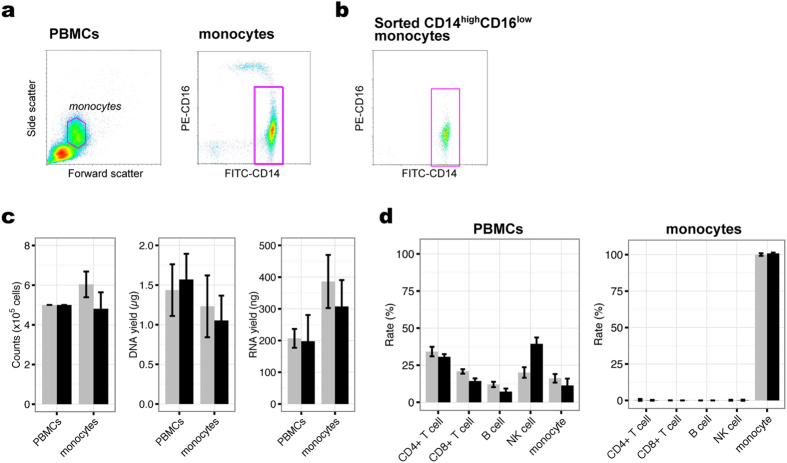 """Sample summaries. ( a ) Monocyte gating strategy. Typical light-scatter density-plot of PBMCs (left) and CD14 high CD16 low monocytes were isolated from the monocyte-containing gate based on CD14 and CD16 expression (right). ( b ) Isolated CD14 high CD16 low monocyte population (96.7% ± 1.0% purity). ( c ) Cell numbers (left) and DNA (middle) and RNA (right) yields obtained for each cell population. ( d ) Estimated cellular composition for each sample as determined by reference information on cell-specific DNA methylation signatures using the """"estimateCellCounts"""" function implemented in the minfi package. Bars in ( c , d ) represent mean ± standard deviation (grey, participant #1; black, participant #2)."""