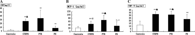 CRP, MCP-1 and TNF-α levels in CTEPH. a Plasma level of CRP in CTEPH (26.44 ± 5.18 mg/L, n = 10), PTE (33.83 ± 21.47 mg/L, n = 20), and non-thromboembolic PH (8.35 ± 5.03 mg/L, n = 15) patients and in control subjects (2.42 ± 1.71 mg/L, n = 20). b Plasma level of MCP-1 in CTEPH (45.49 ± 16.52 pg/mL, n = 10), PTE (69.37 ± 27.58 pg/mL, n = 20), and non-thromboembolic PH (34.20 ± 25.55 pg/mL, n = 15) patients and in control subjects (22.27 ± 8.59 pg/mL, n = 20). c Plasma level of TNF-α in CTEPH (32.34 ± 4.53 pg/mL, n = 10), PTE (31.26 ± 6.62 pg/mL, n = 20), non-thromboembolic PH (23.23 ± 8.44 pg/mL, n = 15) patients and in control subjects (12.12 ± 7.40 pg/mL, n = 20). Plasma concentrations are expressed as mean ± SD. ** P value