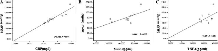 Correlation between mPAP and CRP, MCP-1, and TNF-α in CTEPH patients. a Correlation between mPAP and plasma level of CRP. b Correlation between mPAP and plasma level of MCP-1. c Correlation between mPAP and plasma level of TNF-α