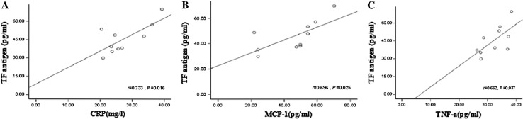Correlation between TF antigen and CRP, MCP-1, and TNF-α levels in patients with CTEPH. a Correlation between TF antigen and plasma level of CRP. b Correlation between TF antigen and plasma level of MCP-1. c Correlation between TF antigen and plasma level of TNF-α