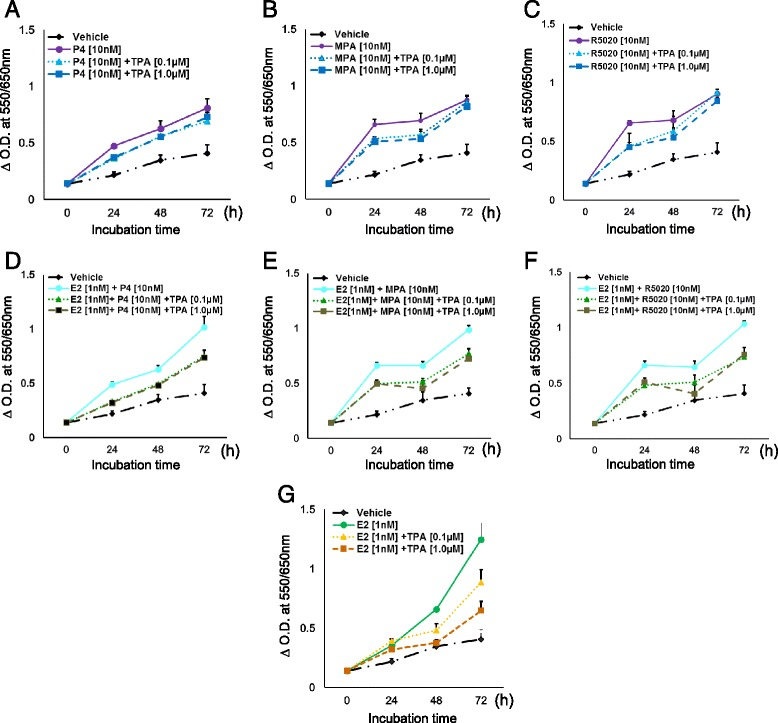 Determination of cell viability by MTT assay. T47D cells were hormone-starved for 24 h and treated for 24, 48, and 72 h with ( a ) P4 ± TPA, ( b ) MPA ± TPA, ( c ) R5020 ± TPA alone, or in combination with E2 ( d, e , and f ). Cells were also treated with E2 ± TPA ( g ). Vehicle treated cells were used as a control. X-axis: 24, 48, and 72 h time points. p -values for the various comparisons are provided in Additional file 2 : Table S1