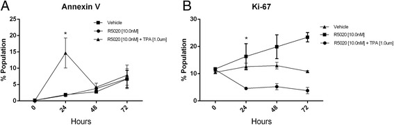 Annexin V and Ki67 expression analysis by flow cytometry. T47D cells were serum-starved for 24 h and treated with R5020 ± TPA for 24, 48 and 72 h. The percent of cells expressing each of the proteins was determined using flow cytometry. a . Annexin V. b . Ki67. Vehicle-treated cells were used as a control. * represents p value