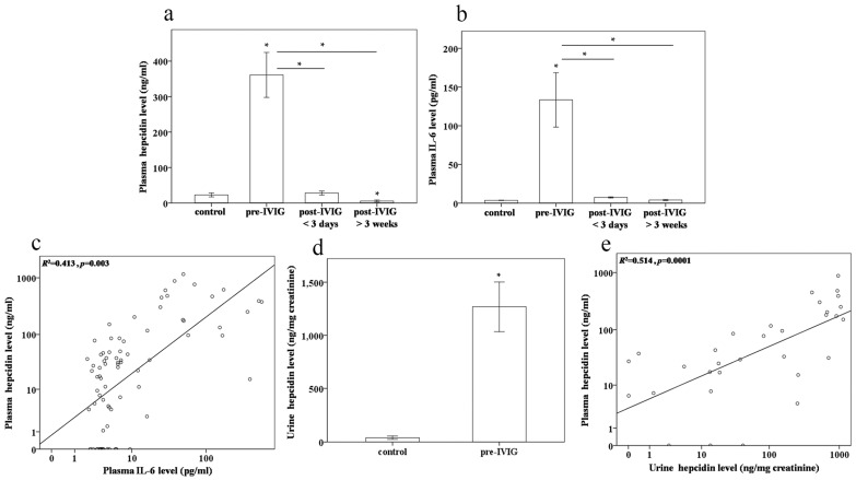 Comparison of plasma ( a ) hepcidin, ( b ) IL-6, and ( d ) urine hepcidin levels in patients with Kawasaki disease (KD) ( N = 20) before and after undergoing intravenous immunoglobulin (IVIG) treatment; ( c ) Univariate analysis demonstrated that the log plasma hepcidin levels were positively and significantly correlated with the log IL-6 levels in patients with KD and the controls ( R 2 = 0.413, p = 0.003); ( e ) Univariate analysis demonstrated that the log plasma hepcidin levels were positively and significantly correlated with the log urine hepcidin levels in the KD before IVIG treatment and control groups ( R 2 = 0.514, p = 0.0001). Data are presented as mean ± standard error. * indicates p