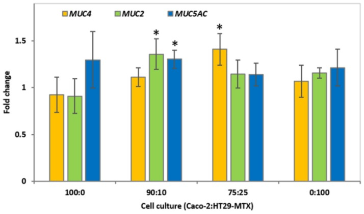 Relative fold change of MUC mRNA from epithelial cell cultures incubated with 4 mg/mL caprine milk oligosaccharide-enriched fraction (CMOF). The expression of mucin genes MUC4 , <t>MUC2</t> and MUC5AC by 100:0, 90:10, 75:25, and 0:100 Caco-2:HT29-MTX cell cultures after 12 h incubation with 4.0 mg/mL CMOF, compared to respective control monolayers. The data are expressed as the mean fold change (±SEM) of three replicates across three independent experiments. A statistically significant difference in fold change is indicated by * ( p