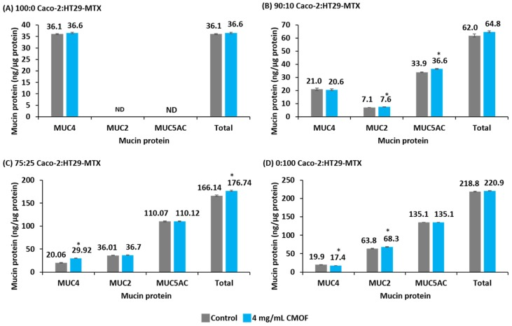 The abundance of the individual mucin proteins (MUC4, MUC2 and MUC5AC) and the total mucin protein abundance from post-confluent (21 days post-seeding) control Caco-2:HT29-MTX mono- and co-cultures (ng/µg total protein) and those incubated with 4.0 mg/mL caprine milk oligosaccharide-enriched fraction (CMOF) for 12 h. Results are expressed as the mean abundance (ng/µg of total protein) (±SEM). * p
