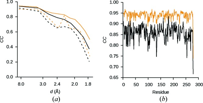 Correlation coefficients of the refined model. ( a ) Particularly at high resolution, CC work  (solid curves) and CC free  (dashed curves) are generally higher for the model refinement against the corrected dataset (orange curves) than for the model refined against the uncorrected dataset (black curves). ( b ) For all 279 residues of proteinase K, the real-space correlation coefficient for the corrected data in the resolution range between 1.75 and 5.00 Å is higher for the model refined against the corrected data than for the model refined against the same resolution range of the uncorrected data.