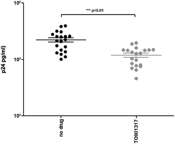 p24 viral antigen concentration in HIV-1 - infected PBMCs cultured in medium alone (no drug) or in the presence of TO-901317 (1 μM), an LXR agonist. Results were obtained with PBMCs of 20 different healthy donors 10 days post-infection. Mean values ± standard errors and statistical significance are shown.