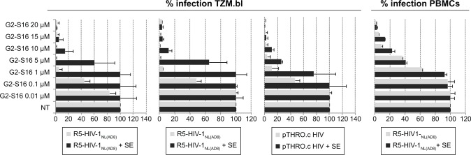 Effect of SEVI on the antiviral activity of G2-S16 polyanionic carbosilane dendrimer to block HIV-1 infection of TZM.bl cells and PBMC. Notes: Cells were pretreated with G2-S16 at a concentration range of 0.01–20 µM. After 1 hour, the cells were infected with R5-HIV-1 NL(AD8) , pCH058.c, and pTHRO.c in the absence and presence of SE at a concentration of 20 ng/10 6 cells. Infection rates were measured 72 hours after infection by quantification of luciferase expression. Data represent the mean ± SEM (n=3). Abbreviations: HIV, human immunodeficiency virus; PBMC, peripheral blood mononuclear cells; SE, semen; SEM, standard error of mean; SEVI, semen-derived enhancer of viral infection; NT, nontreated.