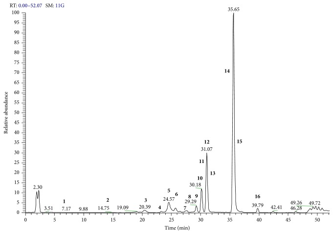 Identification of polyphenolic compounds in E. characias leaves using LC-ESI-Orbitrap-MS/MS in negative ion mode. Chromatographic conditions are described in the text. A list of compounds is reported in Table 5 .