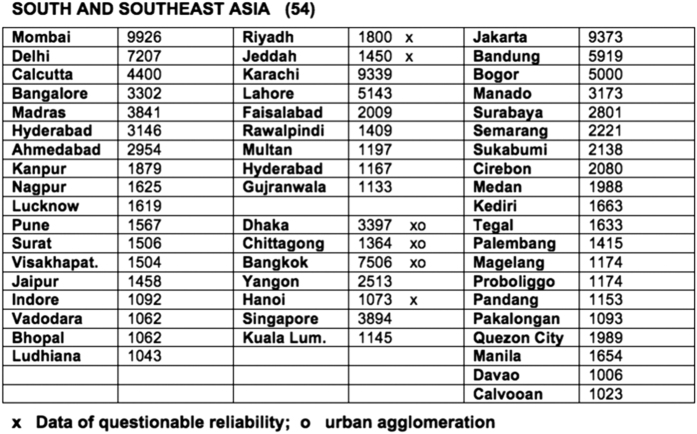 Sample Modelski Data Table. Sample table received directly from Modelski in Microsoft Word format. Cities are listed in bold type and are grouped by region (here, South and Southeast Asia). Population values are indicated in thousands. These tables were then transcribed into the Excel format highlighted in Supplementary Fig. 1 for further analysis.