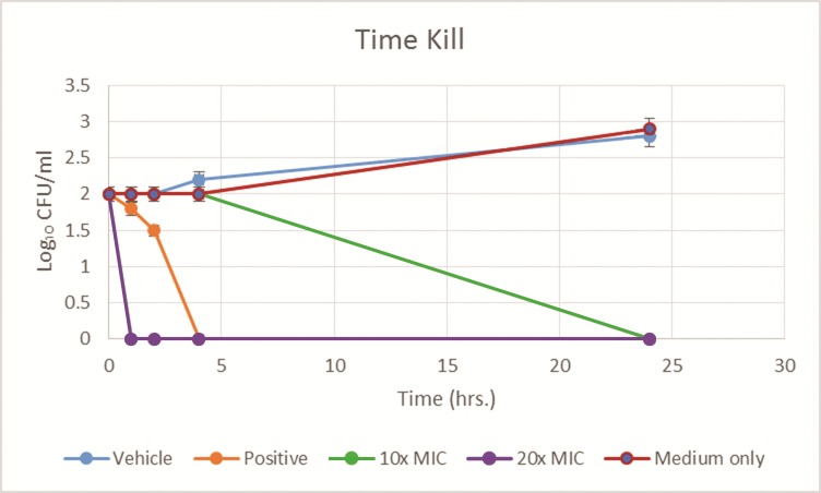 Time Kill of C . albicans (MYA 2876) inoculum (10³ CFU/ml) tested against lichochalcone-A (at 10x MIC, and 20x MIC), fluconazole 32 μM, (positive control), 1% ethanol (vehicle control), and medium with inoculum only (negative control), plot expressed as average values for log10 of the numbers of CFU/milliliter versus time (hrs.).