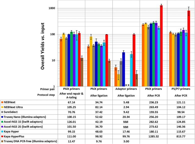 Bar charts showing the overall DNA library preparation yields of the different tested kits in comparison with the initial DNA input (500 ng). Except where mentioned otherwise all libraries were prepared using the original Illumina Paired end adaptor (also named Sanger adaptors) [ 6 , 22 ]. After end repair and A-tailing, the DNA loss was estimated using the PhiX specific primers ( 1st column ). After adaptor ligation, both the DNA amount (PhiX primers, 2nd column ) and the adaptor ligation efficiency (adaptor specific primers, 3rd column ) were measured, except for the Accel kits for which we were not able to measure directly the adaptor ligation efficiency as the adaptor sequences were unknown and are marked by a start (NM for not measured). After PCR, both the total amount of DNA (PhiX primers, 4th column ) and the amount of DNA bearing P5 and P7 primers at their ends were measured (P5 P7 primers, last column )