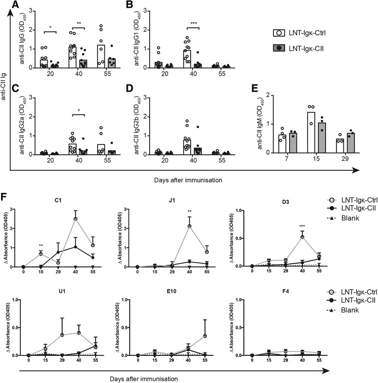 Anti-CII IgG and IgM in serum from LNT-Igk-Ctrl and LNT-Igk-CII mice. Serum levels of a anti-CII IgG, b anti-CII IgG1, c anti-CII IgG2a, d anti-CII IgG2b and e anti-CII IgM in LNT-Igk-Ctrl and LNT-Igk-CII mice measured by ELISA at day 20, day 40 ( n = 10 per group) and day 55 ( n = 6 per group) after immunization. f Change in serum levels of the IgG antibodies to the specific CII epitopes (C1, J1, D3, U1, E10 and F4) measured as Δabsorbance (absorbance at indicated day – mean value at day 0). Serum was obtained from LNT-Igk-Ctrl and LNT-Igk-CII mice at day 0 ( n = 3 per group), day 15 ( n = 6 per group), day 40 ( n = 10 per group) and day 55 ( n = 7 and 6, respectively). Data shown as mean ± SEM. Indicated P values were determined using a two-tailed t test with a Bonferroni correction for multiple comparisons when comparisons were made for multiple anti-recombinant CII-peptide assays. * P