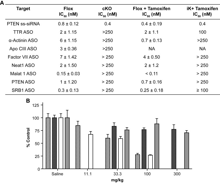 ASO activity impaired in RNase H1 knockout mice. ( A ) ASO activities in hepatocytes from RNase H1 floxed or knockout mice transfected with ASO at doses ranging from 40 pM to 250 nM. Hepatocytes transfected with ASO, and mRNA levels were evaluated 48-h post transfection. IC 50 correspond to the ASO concentrations resulting in 50% reduction of the target mRNA levels compared to the lipid-only treated cells. Data are the mean of triplicate determination and ± SEM. All changes between flox and knockout animals were significant, P