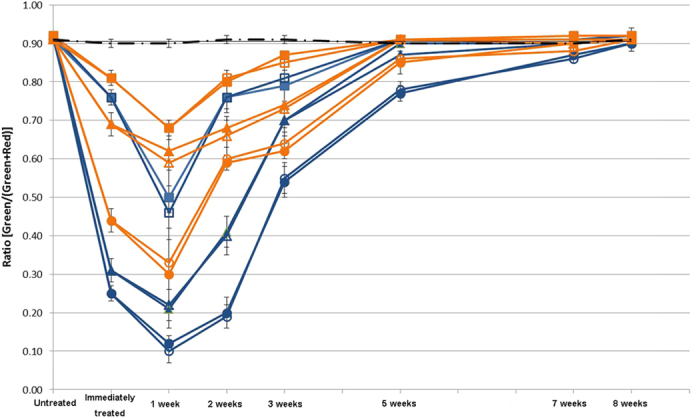 Percentage of live cells in a multispecies biofilm over time. A 3-week-old biofilm was treated for 1, 3 and 10 minutes with the compounds indicated in the graph, respectively. The y-axis ratio corresponds to [live bacteria/(total bacteria)]. Two microliters of inactivator were added for 60 seconds immediately after each treatment. ( — • — No Treatment, CHX 1 minute with inactivator, CHX 1 minute without inactivator, CHX 3 min with inactivator, CHX 3 minutes without inactivator, CHX 10 min with inactivator, CHX 10 min without inactivator; CHX-Plus 1 minute with inactivator, CHX-Plus 1 minute without inactivator, CHX-Plus 3 minutes with inactivator, CHX-Plus 3 minutes without inactivator, CHX-Plus 10 minutes with inactivator, ○ CHX-Plus 10 minutes without inactivator).