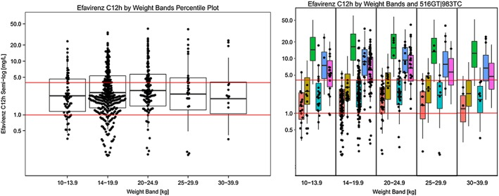 Individual mid‐dose concentrations estimated by the population pharmacokinetic model (black dots) plotted on top of the mid‐dose concentrations (percentile plots) simulated across weight‐bands (left) and by different CYP2B6 516GT|983TC subgroups (right). Red horizontal lines correspond to efavirenz concentrations of 1 mg l −1 and 4 mg l −1 3 . Breaks in the percentile plot correspond to 25th, median and 75th percentile and whiskers correspond to 5th and 95th percentile of the simulated data. CYP2B6 ( ) 516GG|983TT; ( ) 516GG|983TC; ( ) 516GG|983CC; ( ) 516GT|983TT; ( ) 516GT|983TC; ( ) 516TT|983TT