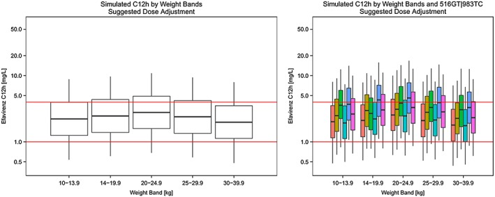 Simulated mid‐dose concentrations across weight‐bands (left) and by different 516GT|983TC genotypes (right) based on suggested most optimal dosing. Red horizontal lines correspond to efavirenz concentrations of 1 mg l −1 and 4 mg l −1 3 . Breaks in the percentile plot correspond to 25th, median and 75th percentile and whiskers correspond to 5th and 95th percentile of the simulated data. CYP2B6 ( ) 516GG|983TT; ( ) 516GG|983TC; ( ) 516GG|983CC; ( ) 516GT|983TT; ( ) 516GT|983TC; ( ) 516TT|983TT