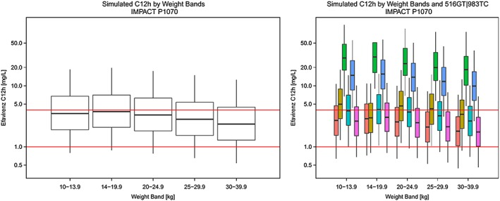 Simulated mid‐dose concentrations across weight‐bands (left) and by different 516GT|983TC genotypes (right) based on dose recommendations tested in IMPACT study P1070 applied to our population. Red horizontal lines correspond to efavirenz concentrations of 1 mg l −1 and 4 mg l −1 3 . Breaks in the percentile plot correspond to 25th, median and 75th percentile and whiskers correspond to 5th and 95th percentile of the simulated data. CYP2B6 ( ) 516GG|983TT; ( ) 516GG|983TC; ( ) 516GG|983CC; ( ) 516GT|983TT; ( ) 516GT|983TC; ( ) 516TT|983TT