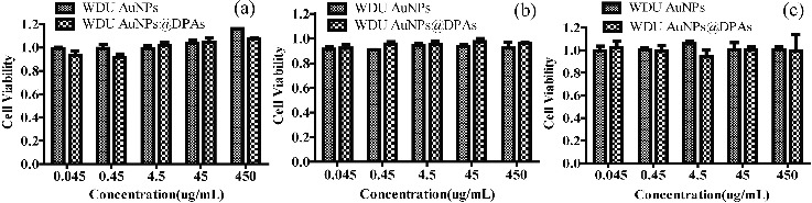 The cell viability results of (a) HeLa, (b) PC-3, and (c) IMR-90 cell lines when exposed to WDU AuNPs and WDU AuNPs@DPAs at different concentrations by MTT assay.