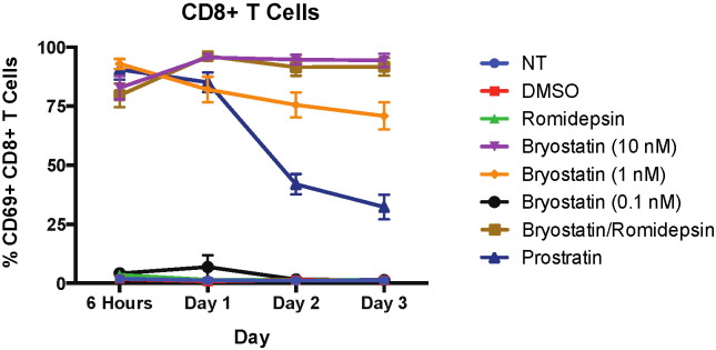 CD69 expression is upregulated due to treatment with PKC agonists. Eight HIV-negative donors' PBMCs were treated with LRAs for 6 h before being washed and then cultured in non-stimulating media for up to three days and examined for CD69 expression on CD8 + T cells. Mean expression ± standard error is indicated for each treatment. Bryostatin-1 treatment at 10 nM and 1 nM and bryostatin-1 (10 nM)/romidepsin treatment all significantly upregulate CD69 for all four timepoints ( p