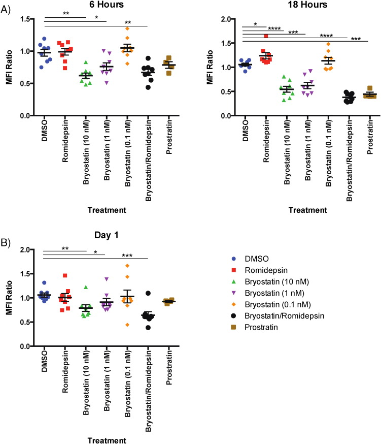 CD3 expression is decreased due to treatment with bryostatin-1, prostratin, and the combination of bryostatin-1/romidepsin. Eight HIV-negative donors' PBMCs were treated with LRAs for at least 6 h and examined for CD3 expression on CD8 + T cells. A) Mean fluorescence intensity (MFI) of CD3 expression in CD8 + T cells treated with drug for 6 or 18 h normalized to no treatment. One-way repeated measures ANOVAs were used to calculate significance for 6-hour and 18-hour treatments separately. B) Mean fluorescence intensity (MFI) of CD3 expression in CD8 + T cells treated with drug for 6 h and then incubated in non-stimulating media for one day afterward normalized to no treatment. A one-way repeated measures ANOVA was used to calculate significance. The level of significance indicated is in comparison to vehicle (DMSO). * p