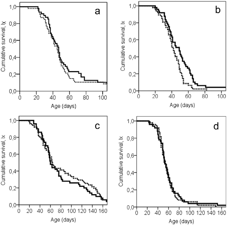 Age-specific survival patterns of adult olive flies that were either exposed (solid line) or non-exposed (dashed line) to α-pinene: ( a ) males in full diet (FD) conditions, ( b ) males in diet restriction (DR), ( c ) females in full diet (FD) conditions, and ( d ) females in diet restriction (DR) conditions. (Log-rank pairwise tests reveal significant differences between exposed and non-exposed males fed in sugar, P
