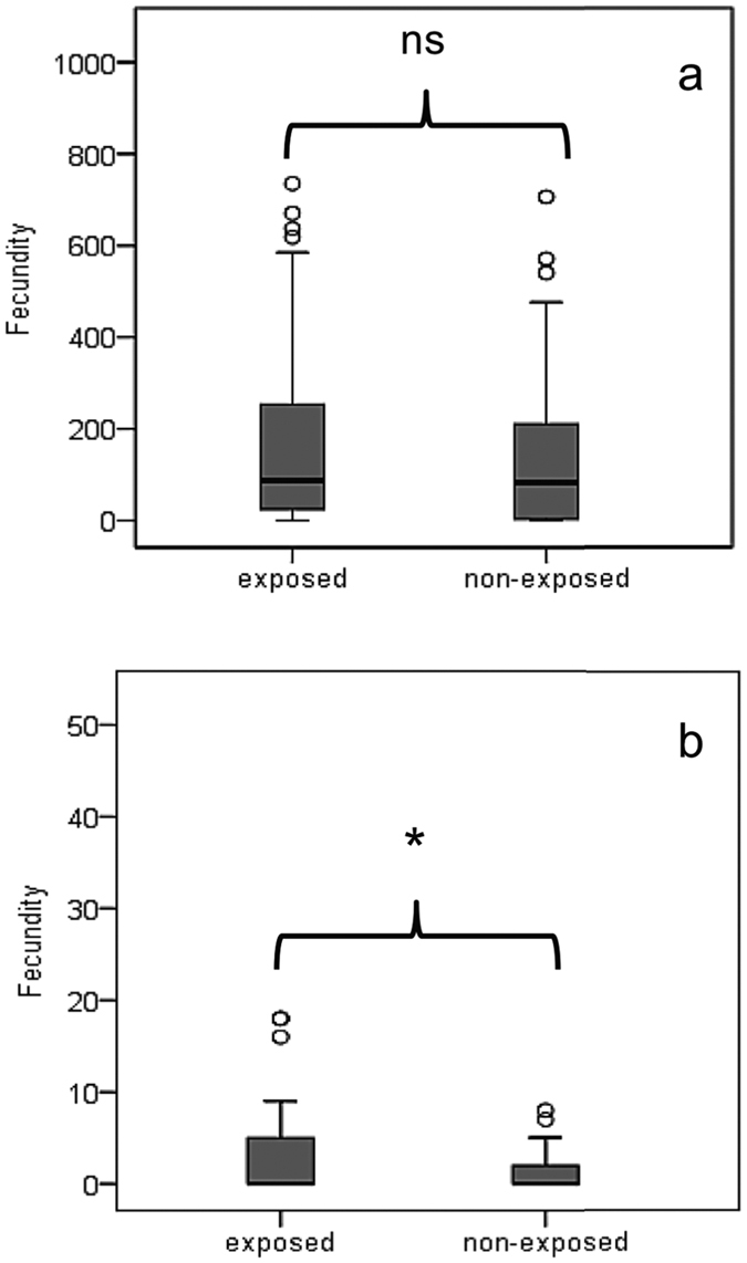 Box plots depicting life time fecundity rates (eggs per female) of females experiencing FD ( a ) and DR ( b ) food conditions and had either exposed or remained unexposed to <t>α-pinene.</t> Asterisk indicates significant differences between female cohorts (squared Wald test x 2 = 81.219; df = 1; P