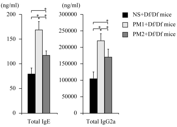 Total <t>IgE</t> and total <t>IgG2a</t> levels in serum. The levels of serum total IgE and total IgG2a were detected using enzyme immunoassays and presented as serum concentrations. Data for each group are expressed as mean ± standard deviation, and the results are from six mice per group. * p