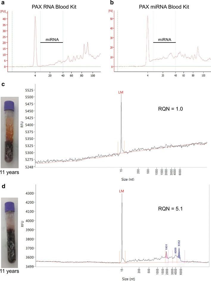 RNA quality of equine EDTA blood samples. Amount of miRNA (Bioanalyzer, small RNA chip) derived from the same short-term stored sample extracted with PAXgene blood RNA ( a ) or miRNA ( b ) kit. RNA quality (Fragment Analyzer) of long-term stored samples (11 years) with ( c ) or without ( d ) phase separation extracted with PAXgene blood RNA kit