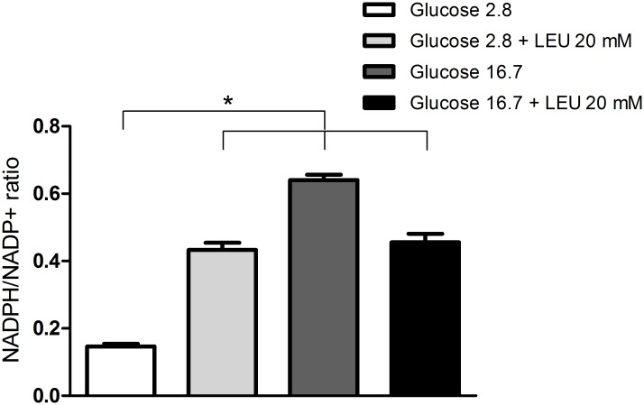 Changes of NADPH/NADP+ ratio in INS-1E cells cultivated in the presence of 20 mM leucine and 2.8 or 16.7 mM glucose. NADPH/NADP + ratio in INS-1E cells incubated for 60 minutes in the presence of 2.8 or 16.7 mM glucose with or without addition of leucine (LEU—20 mM)–experimental protocol 6. The results are presented as mean ± SEM of three different cell preparations for each group. *p