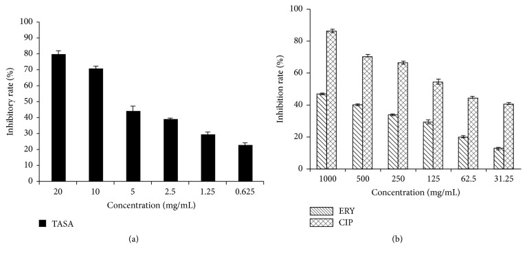 A dose-dependent effect of antimicrobial agents on biofilm formation of S. epidermidis . The inhibitory rates of biofilm of S. epidermidis isolate 30 were determined by the SMIC using a crystal violet staining assay. (a) The inhibitory rate of biofilm formation by TASA; (b) the inhibitory rate of biofilm formation by CIP and ERY.