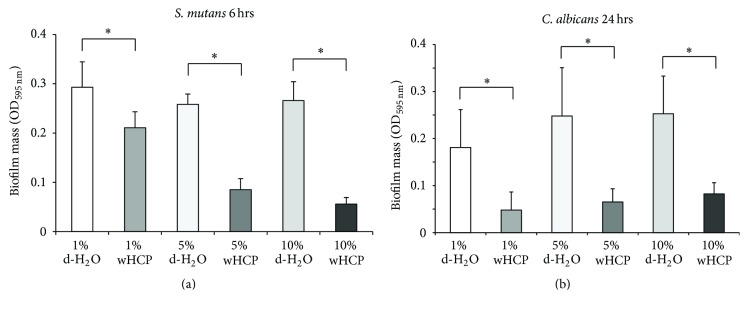 Antibiofilm effects of water solution of Houttuynia cordata poultice ethanol extract (wHCP) on 6 h biofilm formation by S. mutans MT8148 (a). Antibiofilm effects of water solution of Houttuynia cordata poultice ethanol extract (wHCP) on 24 h biofilm formations by Candida albicans CAD1 (b). Distilled H 2 O (1%, 5%, or 10%) was used as a negative control. ∗ Significant differences between the indicated groups at P