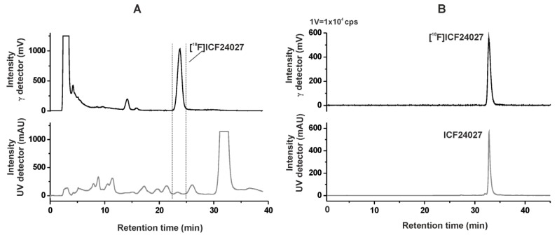 ( A ) Semi-preparative radio- and UV-HPLC chromatograms of [ 18 F] ICF24027 (conditions: <t>Reprosil-Pur</t> <t>C18-AQ,</t> 250 mm × 10 mm, 62% ACN/20 mM NH 4 OAc aq. , 3.0 mL/min). ( B ) Analytical radio- and UV-HPLC chromatograms of the final product of [ 18 F] ICF24027 spiked with the nonradioactive reference ICF24027 (conditions: Reprosil-Pur C18-AQ, 250 mm × 4.6 mm, gradient with eluent mixture of ACN/20 mM NH 4 OAc aq., 1.0 mL/min).