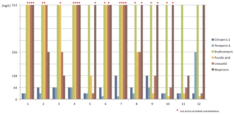 Antistaphylococcal activity of tested compounds towards biofilms formed by tested SA strains (mg/L); *: compound not active at the tested concentrations.