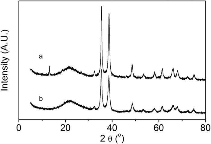 XRD patterns of the two catalysts: ( a ) CuO/SiO 2 ; ( b ) CuO/Al 2 O 3 -SiO 2 .