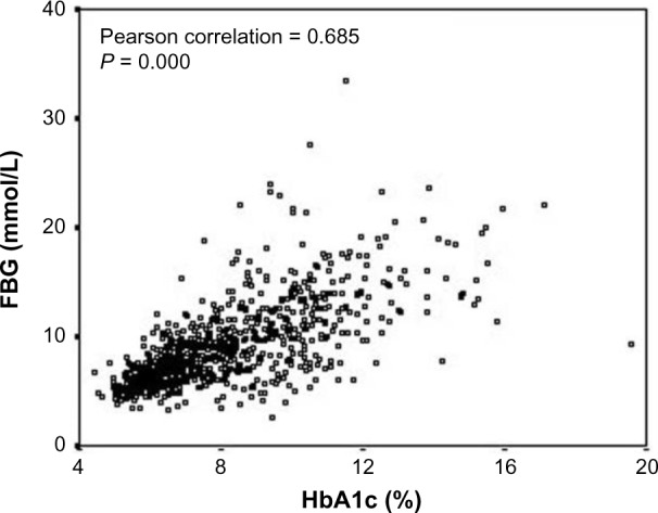 Correlation between <t>HbA1c</t> and FBG in type 2 diabetic patients. Clinical and Experimental Medicine, Association between glycaemic control and serum lipids profile in type 2 diabetic patients: HbA1c predicts dyslipidaemia. Volume 7, 2007, 24–29, Khan HA, Sobki SH, Khan SA. (Copyright © 2007, Springer-Verlag Italia) Reused with permission of Springer.